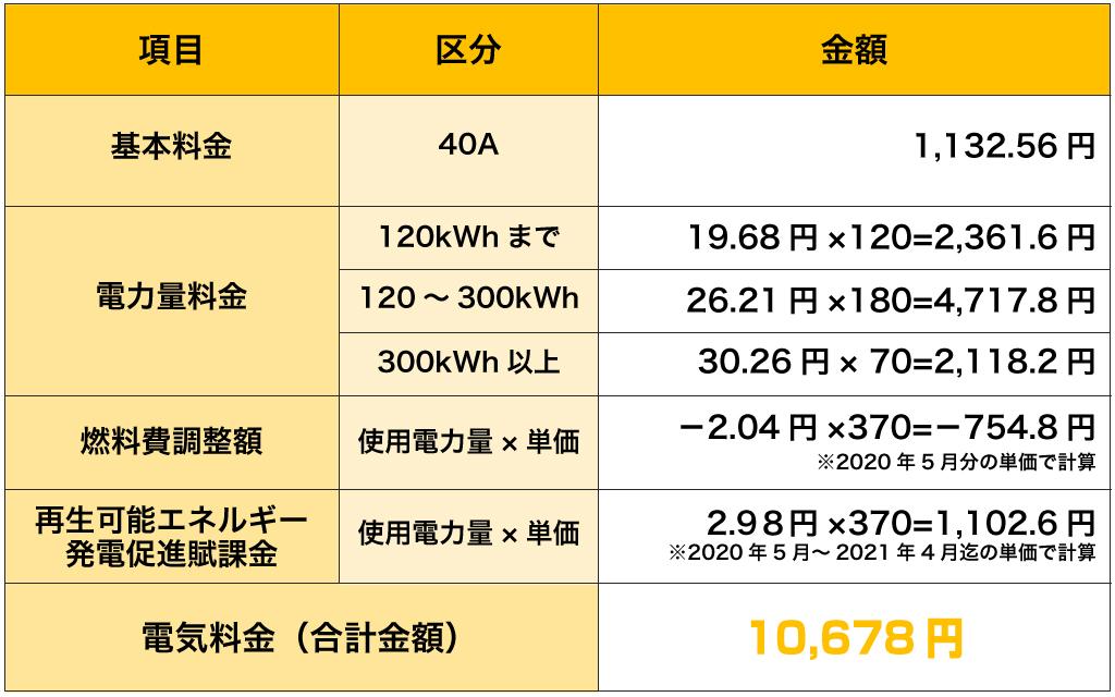 新電力いばらき|料金プラン料金計算例