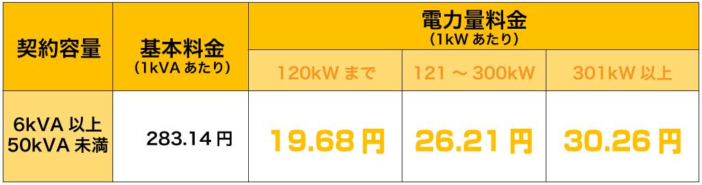 新電力いばらき|料金プランC